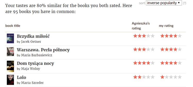 compare books goodreads